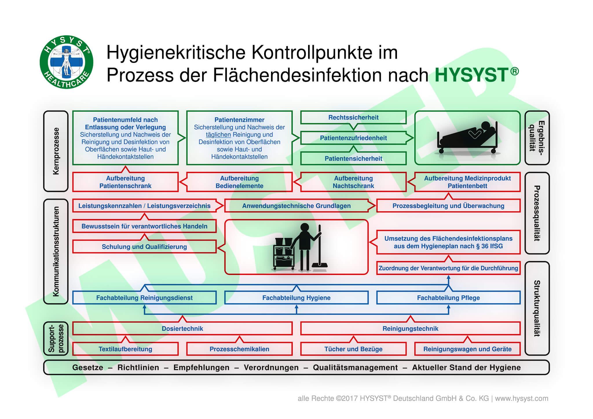 Hygienekritische Kontrollpunkte im Prozess der Flächendesinfektion nach HYSYST